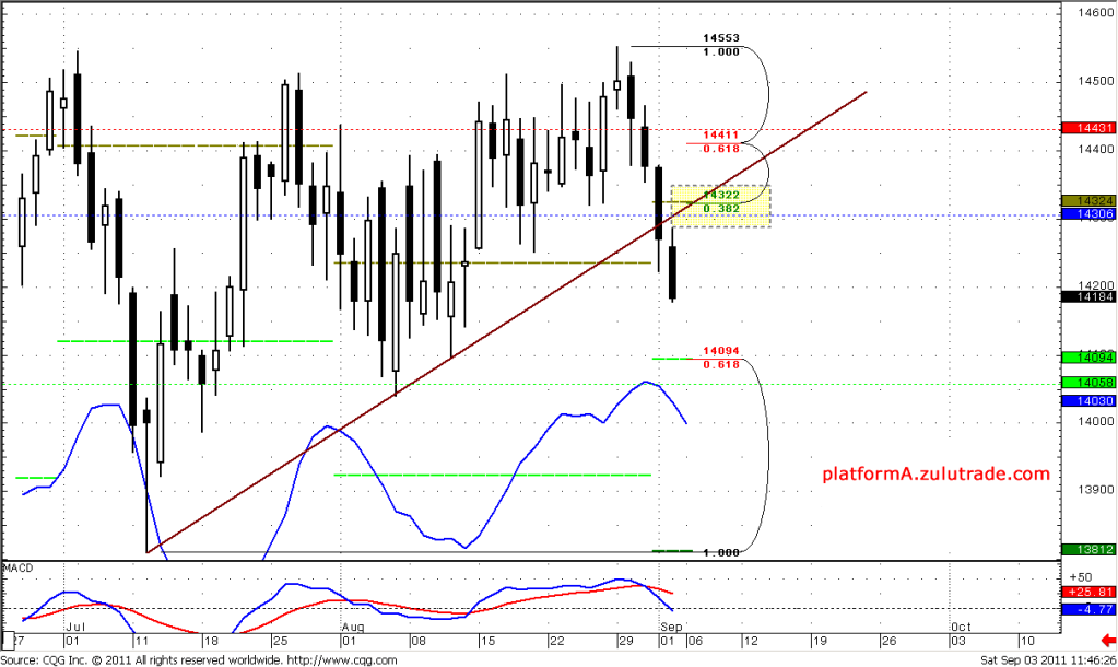 Forex Fundamentals, Technical Analyses EUR / USD September 5 - 9, 2011 daily, chart #3