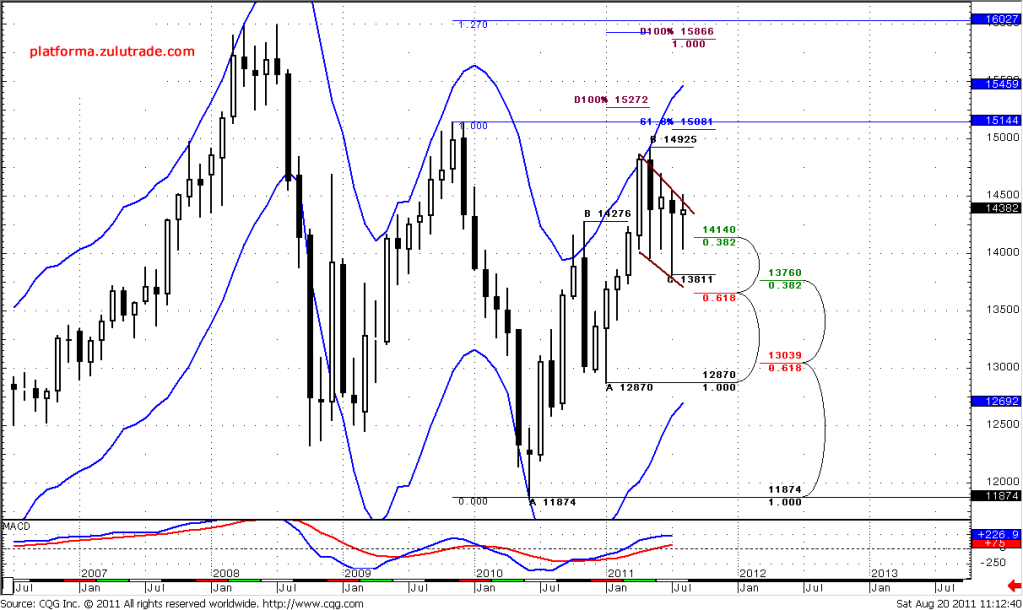 FOREX Monthly Analysis August 22 - 26 , 2011 chart #1